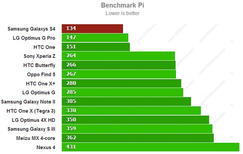bench-pi