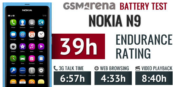 nokia-n9-battery-test-2