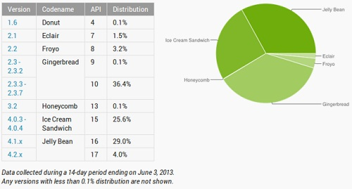 android-versions-june-3-730x387