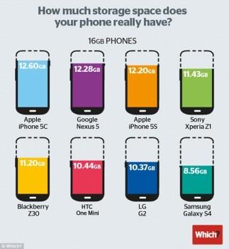 Galaxy S5 و فقط 10 گیگ فضای خالی!