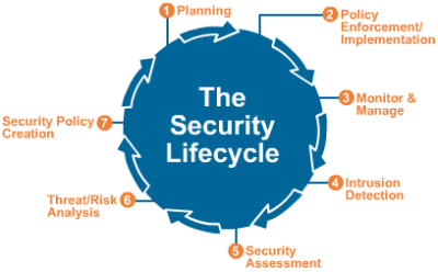 security-lifecycle-graphic
