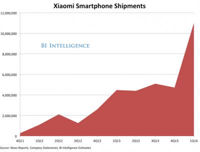 Xiaomis-sales-have-taken-off