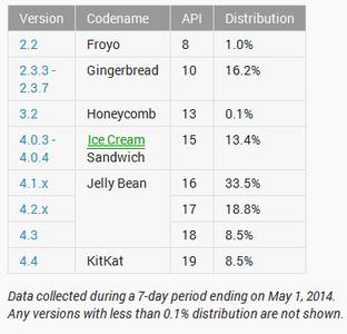 انروید jelly bean هنوز بر روی حدود ۶۰٪ اندروید device ها