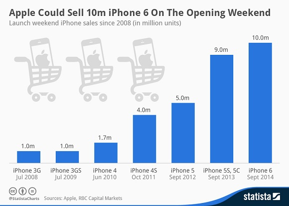 iphone_sell_chart_gsm
