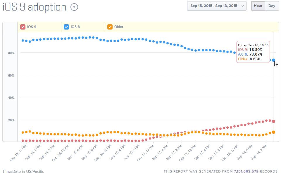 iOS-9-adoption-rates-table