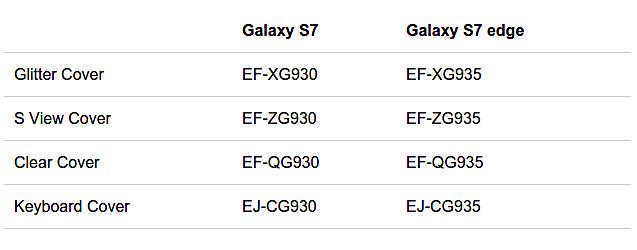 لیستی از لوازم جانبی Galaxy S7 لو رفت