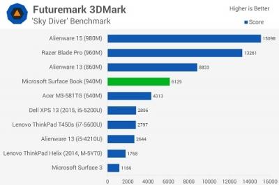SurfaceBookChart-2