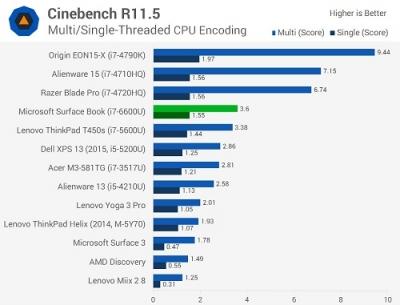 SurfaceBookChart-3