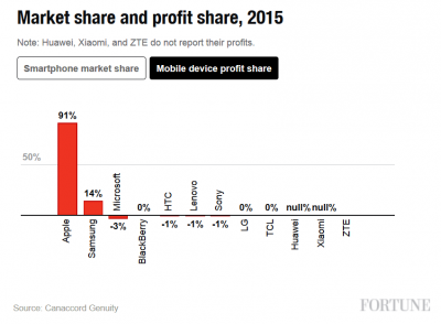 Apple-dominated-with-91-of-the-profits-in-the-smartphone-industry-last-year.jpg