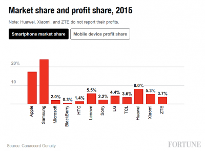 Despite-trailing-Samsung-with-a-17.2-market-share-globally....jpg