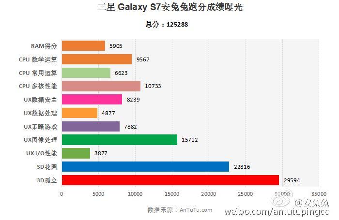 samsung-galaxy-S7-Snapdragon-820