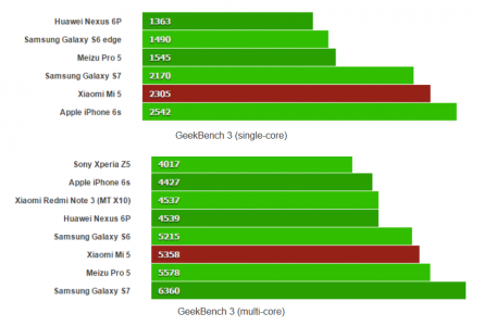 How-the-Mi-5-stacks-up-on-Geekbench-3-with-single-core-on-top-and-multi-core-on-bottom.jpg