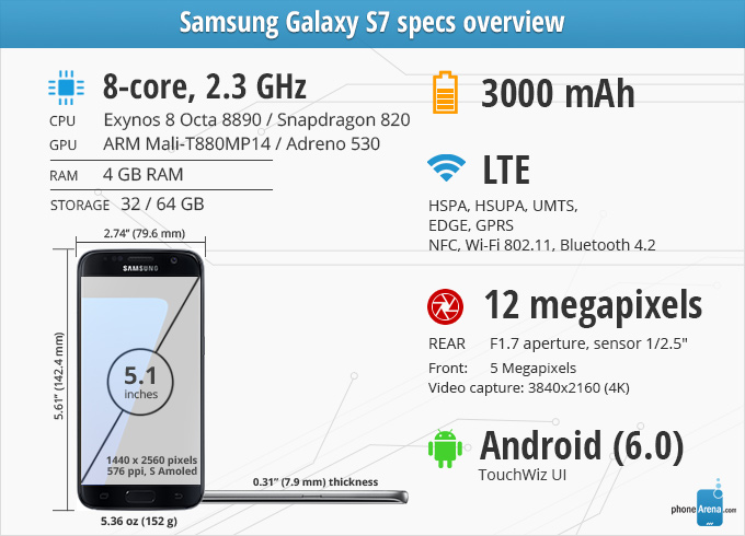 Specsographics-review-Samsung-Galaxy-S7