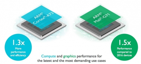 arm-chips-mali-cortex