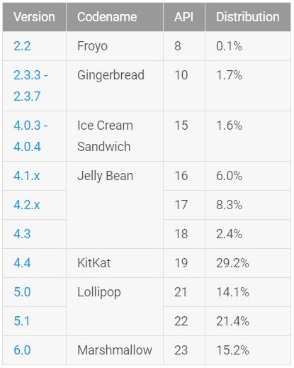 نسخه اندروید مارشمالو اکنون بر روی ۱۵٫۲ درصد از دستگاه های اندرویدی نصب شده است