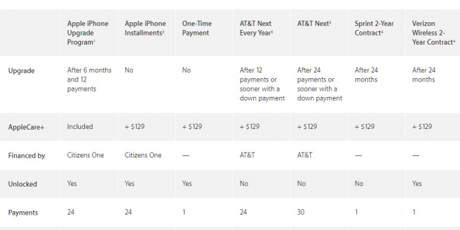 apple-iphone-7-and-7-plus-payments-on-verizon-at-ampt-and-sprint-nbsp9