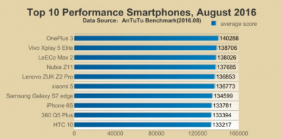 the-leading-phone-benchmarked-in-august-was-the-oneplus-3