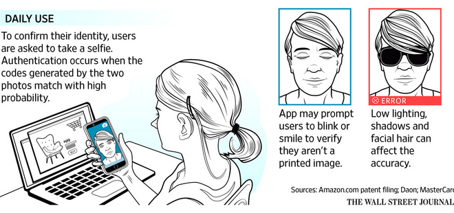 companies-are-using-selfies-to-verify-consumers-identities3